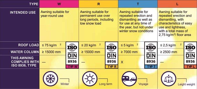 ISO 8936 Tabelle Dorema Anwendungsbeispiele